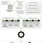 Prozessmodell Online-Vollmachten