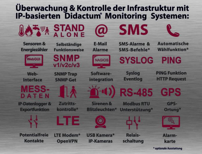 IT Infrastruktur Monitoring