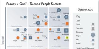 """Culture Amp wird als """"Strategic Leader"""" im 9-Grid™ eingestuft"""